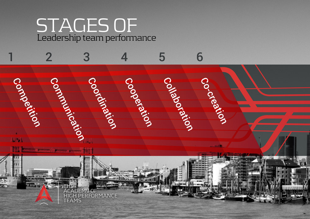 Stages of leadership team performance